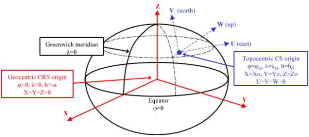 Gráfico mostrando los sistemas geocéntrico y topocéntrico